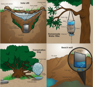 Best Methods of Water Purification