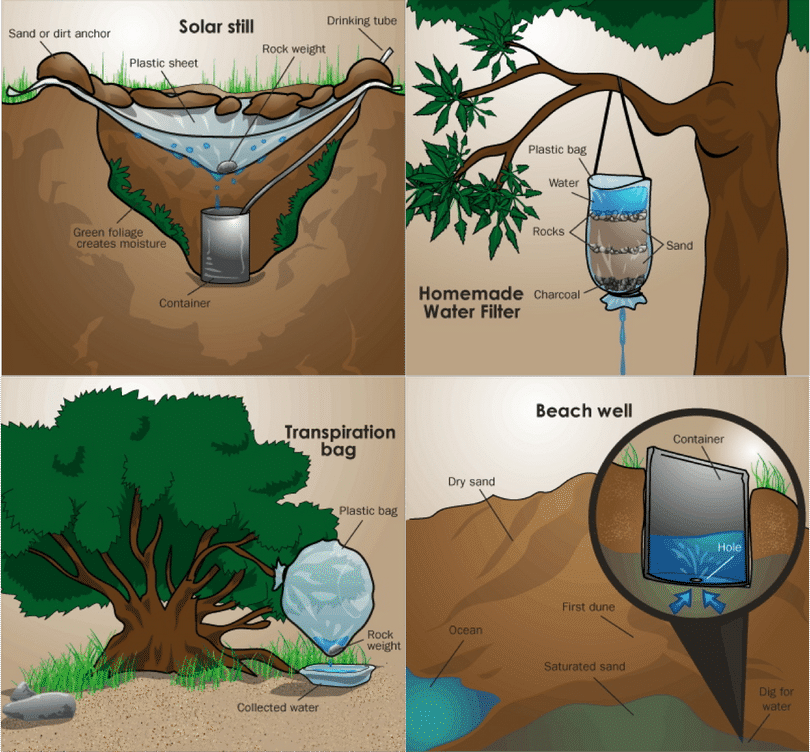 Methods of Water Purification