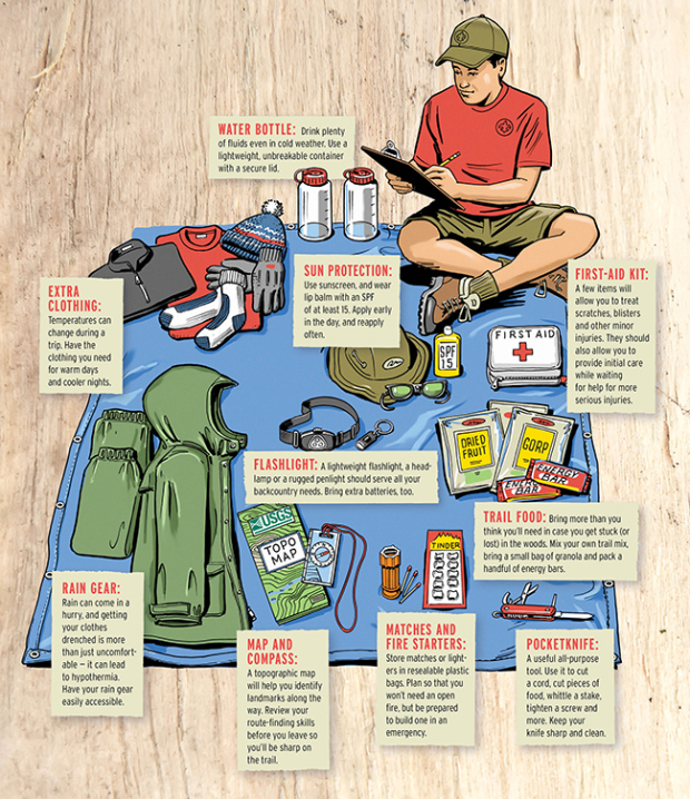Camping Checklist Of Things To Bring